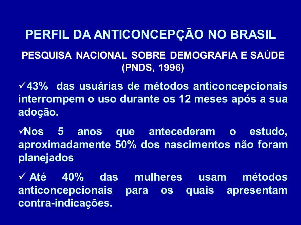 PERFIL DA ANTICONCEPÇÃO NO BRASIL PESQUISA NACIONAL SOBRE DEMOGRAFIA E SAÚDE (PNDS, 1996) 43% das usuárias de métodos anticoncepcionais interrompem o