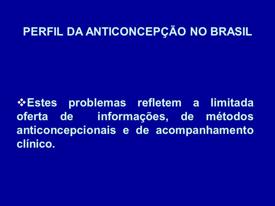 PERFIL DA ANTICONCEPÇÃO NO BRASIL Estes problemas refletem a limitada oferta de informações, de métodos anticoncepcionais e de acompanhamento clínico.