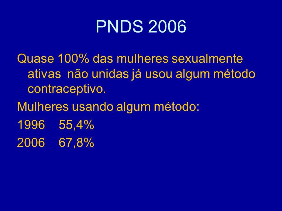 PNDS 2006 Quase 100% das mulheres sexualmente ativas não unidas já usou algum método contraceptivo. Mulheres usando algum método: 1996 55,4% 2006 67,8