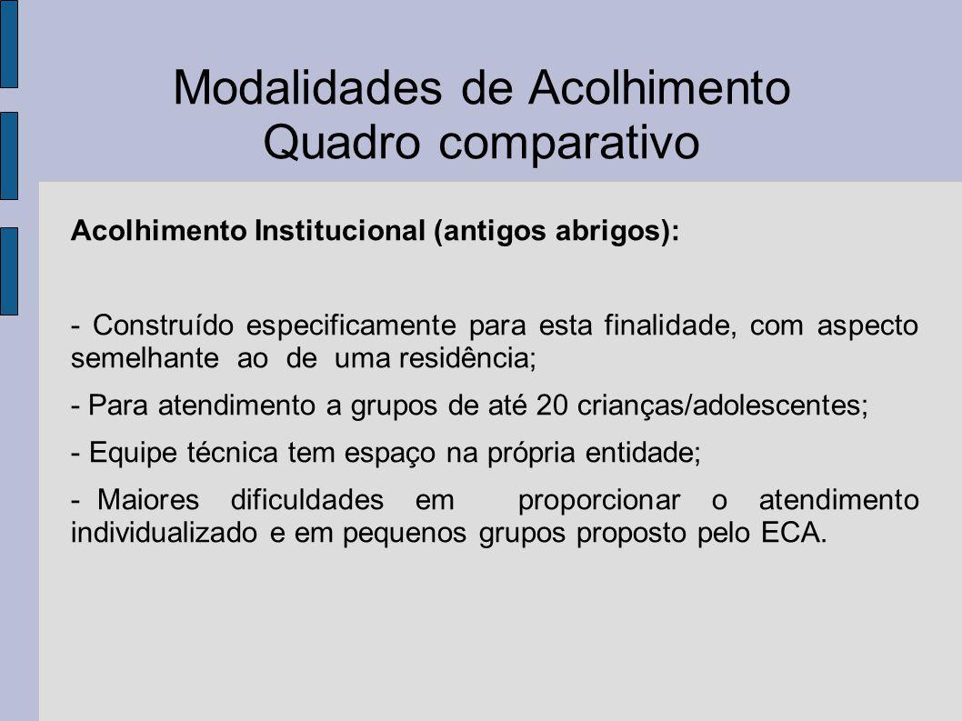 Modalidades de Acolhimento Quadro comparativo Acolhimento Institucional (antigos abrigos): - Construído especificamente para esta finalidade, com aspe