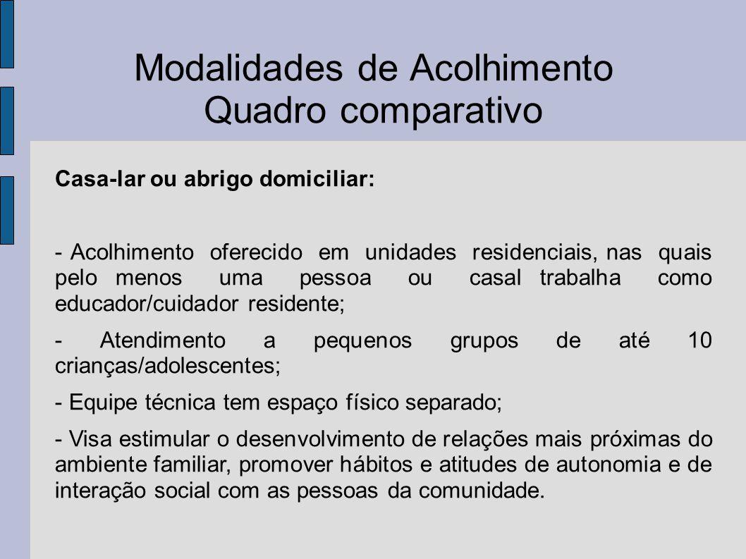 Modalidades de Acolhimento Quadro comparativo Casa-lar ou abrigo domiciliar: - Acolhimento oferecido em unidades residenciais, nas quais pelo menos um
