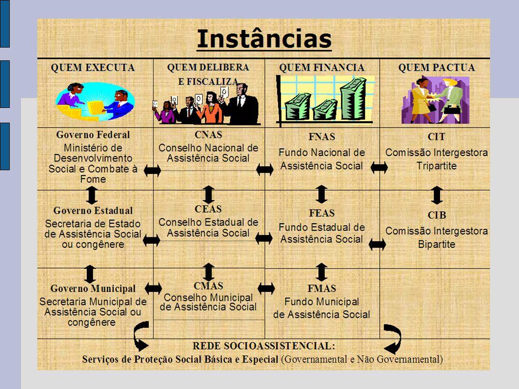 Sistema Único da Assistência Social (SUAS) GESTÃO INICIAL - O município habilitado em gestão inicial executa serviços e administra as transferências já efetuadas antes da implantação do SUAS.