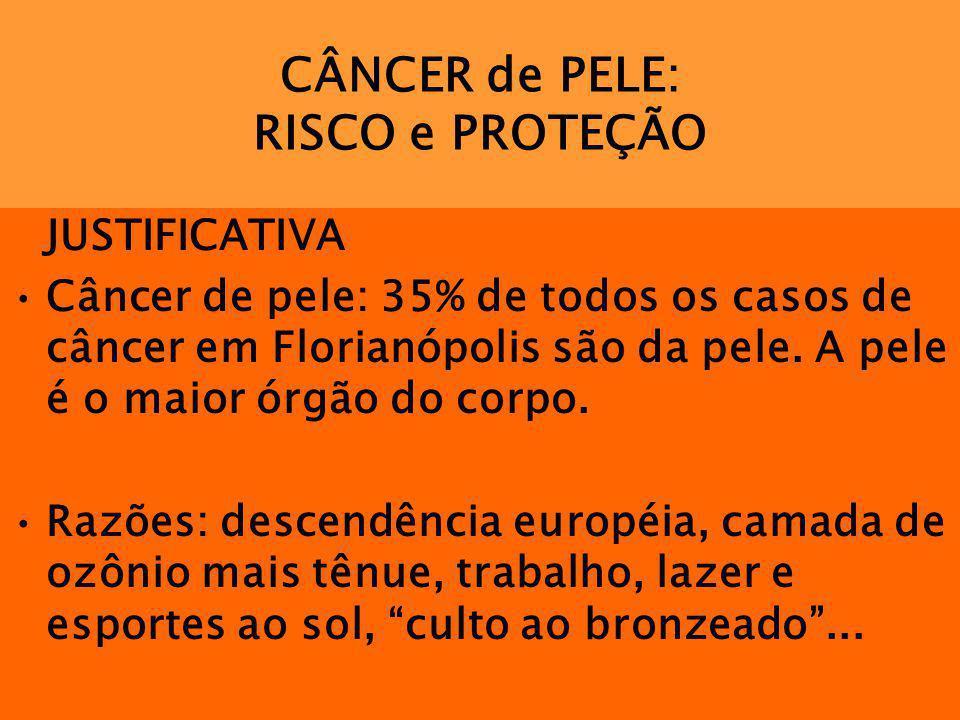 CÂNCER de PELE: RISCO e PROTEÇÃO JUSTIFICATIVA Câncer de pele: 35% de todos os casos de câncer em Florianópolis são da pele. A pele é o maior órgão do