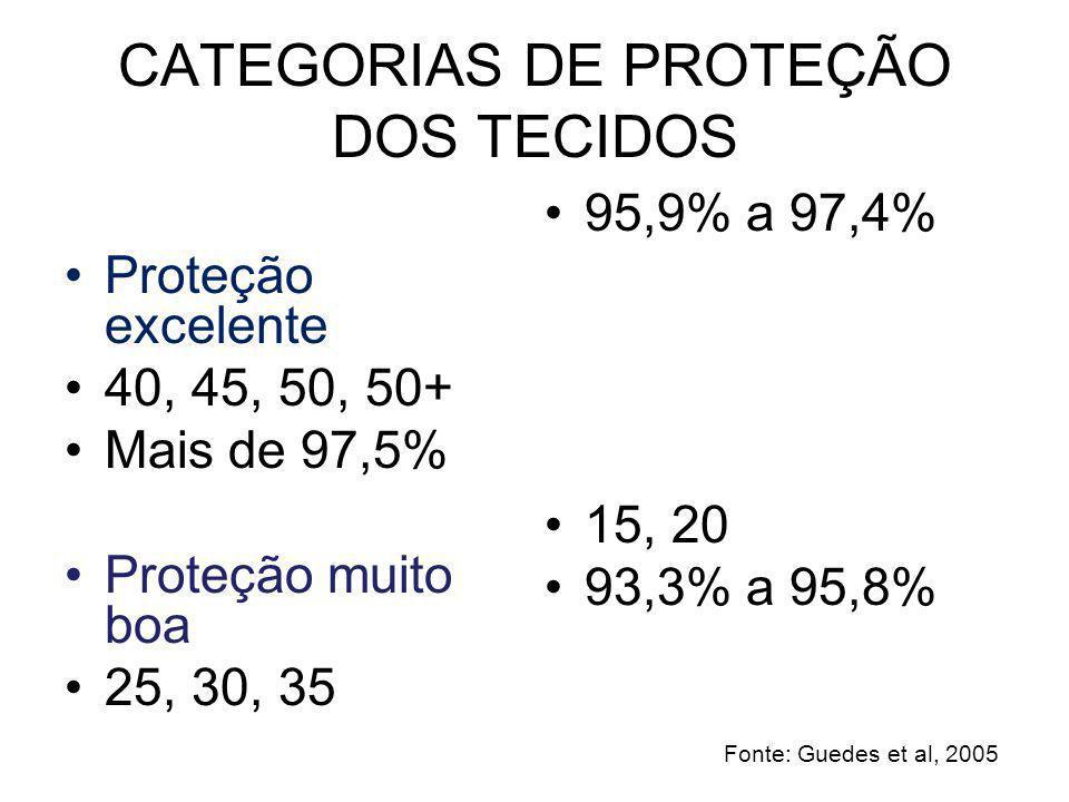 CATEGORIAS DE PROTEÇÃO DOS TECIDOS Proteção excelente 40, 45, 50, 50+ Mais de 97,5% Proteção muito boa 25, 30, 35 95,9% a 97,4% Proteção boa 15, 20 93,3% a 95,8% Fonte: Guedes et al, 2005