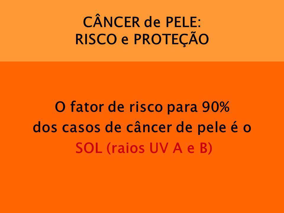 CÂNCER de PELE: RISCO e PROTEÇÃO O fator de risco para 90% dos casos de câncer de pele é o SOL (raios UV A e B)