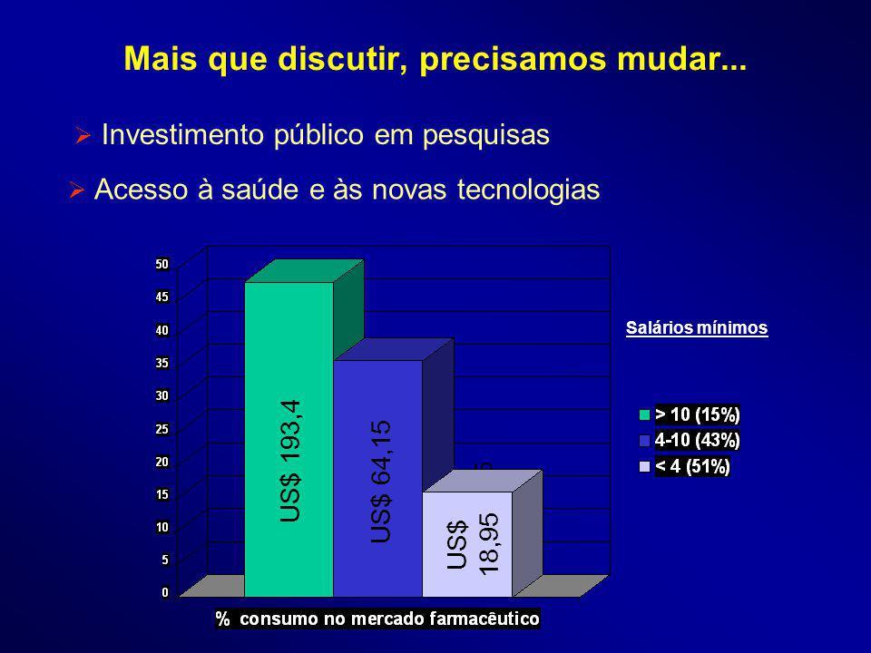 Acesso à saúde e às novas tecnologias Salários mínimos US$ 193,4 US$ 64,15 US$ 18,95 Investimento público em pesquisas US$ 193,4 US$ 64,15 US$ 18,95 Mais que discutir, precisamos mudar...