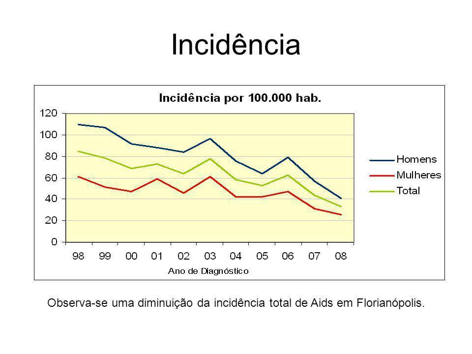 Incidência Observa-se uma diminuição da incidência total de Aids em Florianópolis.