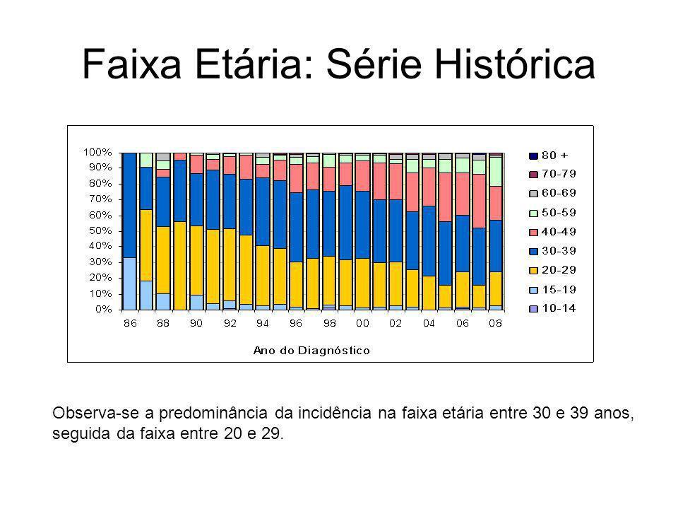 Faixa Etária: Série Histórica Observa-se a predominância da incidência na faixa etária entre 30 e 39 anos, seguida da faixa entre 20 e 29.
