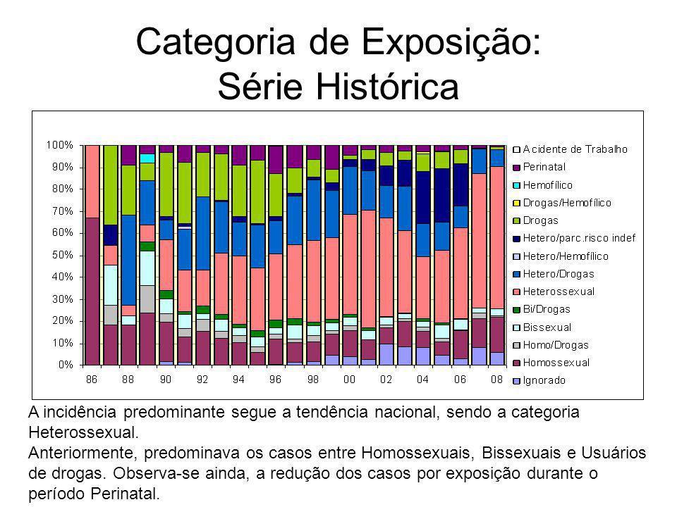 Categoria de Exposição: Série Histórica A incidência predominante segue a tendência nacional, sendo a categoria Heterossexual. Anteriormente, predomin