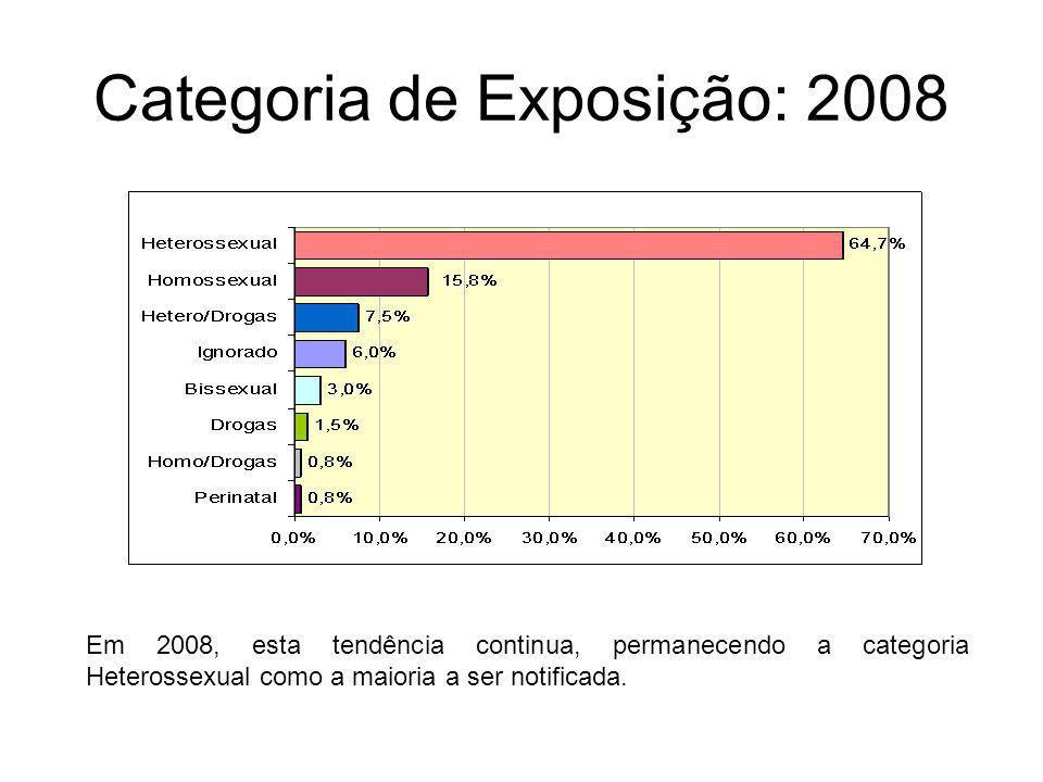 Categoria de Exposição: 2008 Em 2008, esta tendência continua, permanecendo a categoria Heterossexual como a maioria a ser notificada.