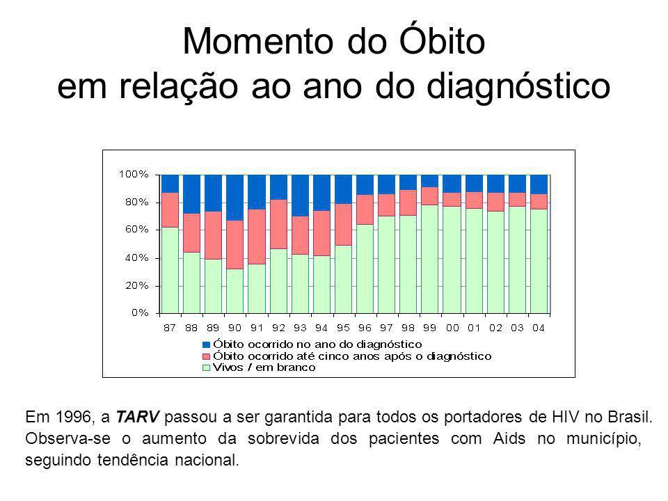 Momento do Óbito em relação ao ano do diagnóstico Observa-se o aumento da sobrevida dos pacientes com Aids no município, seguindo tendência nacional.