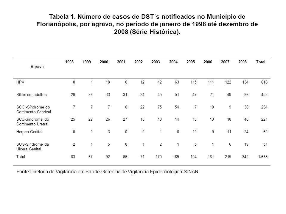 Tabela 1. Número de casos de DST´s notificados no Município de Florianópolis, por agravo, no período de janeiro de 1998 até dezembro de 2008 (Série Hi