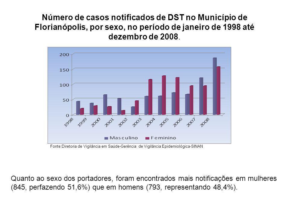 Número de casos notificados de DST no Município de Florianópolis, por sexo, no período de janeiro de 1998 até dezembro de 2008. Quanto ao sexo dos por