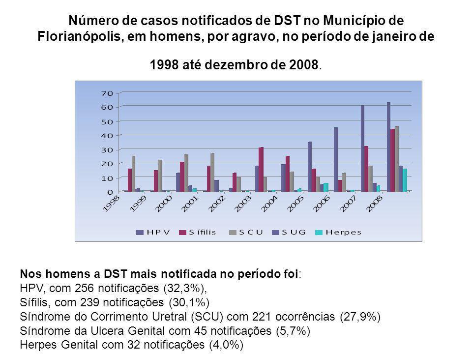 Número de casos notificados de DST no Município de Florianópolis, em homens, por agravo, no período de janeiro de 1998 até dezembro de 2008. Nos homen