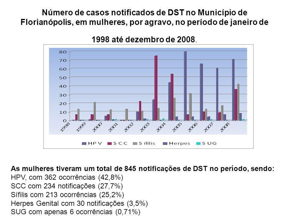 Número de casos notificados de DST no Município de Florianópolis, em mulheres, por agravo, no período de janeiro de 1998 até dezembro de 2008. As mulh