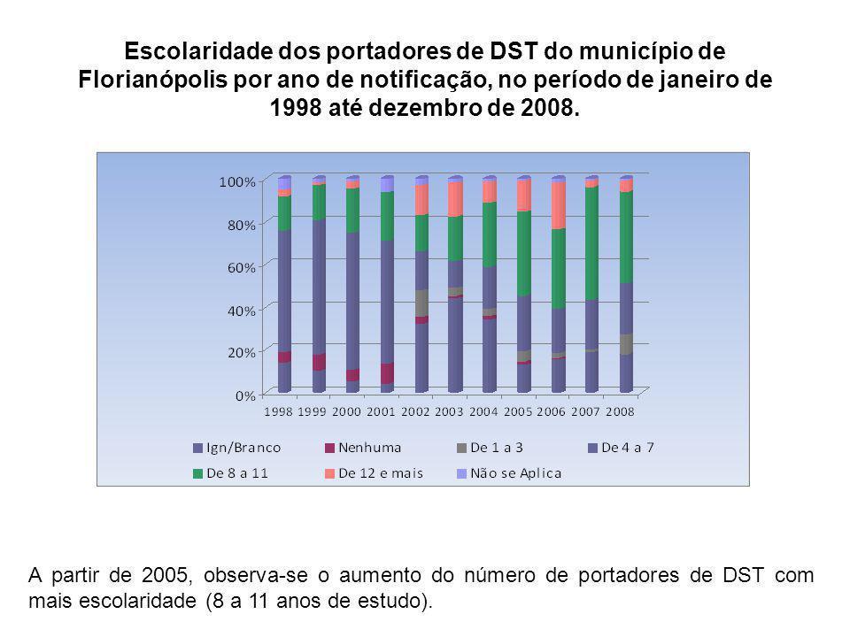 Escolaridade dos portadores de DST do município de Florianópolis por ano de notificação, no período de janeiro de 1998 até dezembro de 2008. A partir