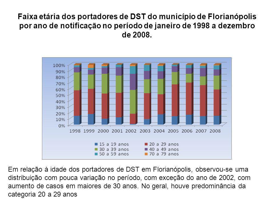 Faixa etária dos portadores de DST do município de Florianópolis por ano de notificação no período de janeiro de 1998 a dezembro de 2008. Em relação à