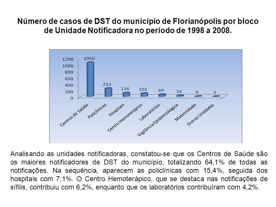 Número de casos de DST do município de Florianópolis por bloco de Unidade Notificadora no período de 1998 a 2008. Analisando as unidades notificadoras