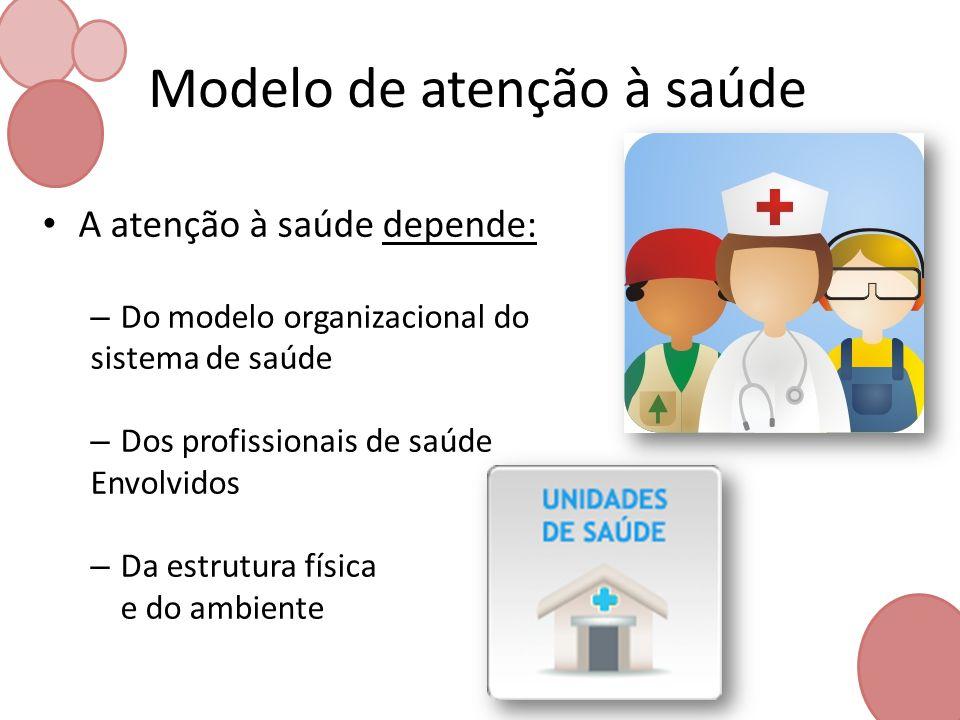 Modelo de atenção à saúde A atenção à saúde depende: – Do modelo organizacional do sistema de saúde – Dos profissionais de saúde Envolvidos – Da estru