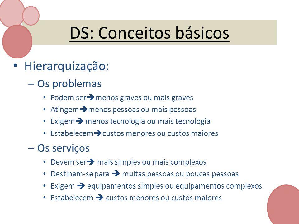 DS: Conceitos básicos Hierarquização: – Os problemas Podem ser menos graves ou mais graves Atingem menos pessoas ou mais pessoas Exigem menos tecnolog