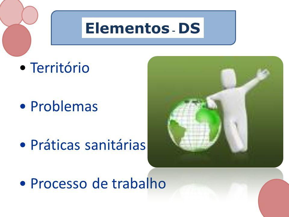 Elementos - DS Território Problemas Práticas sanitárias Processo de trabalho