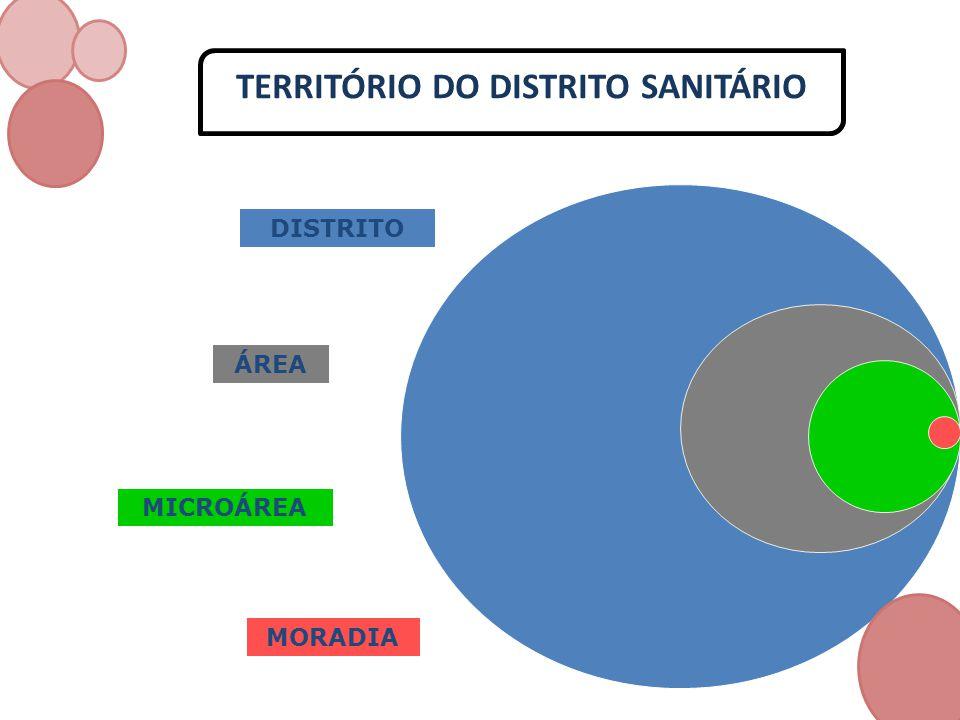 TERRITÓRIO DO DISTRITO SANITÁRIO DISTRITO ÁREA MICROÁREA MORADIA