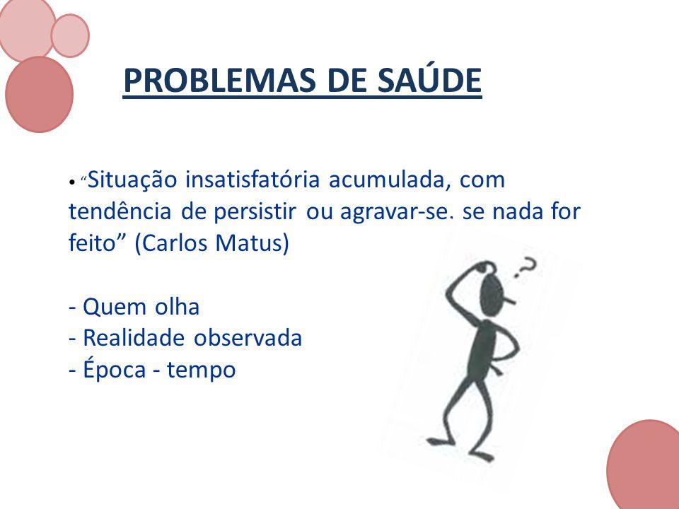 PROBLEMAS DE SAÚDE Situação insatisfatória acumulada, com tendência de persistir ou agravarse, se nada for feito (Carlos Matus) - Quem olha - Realidad