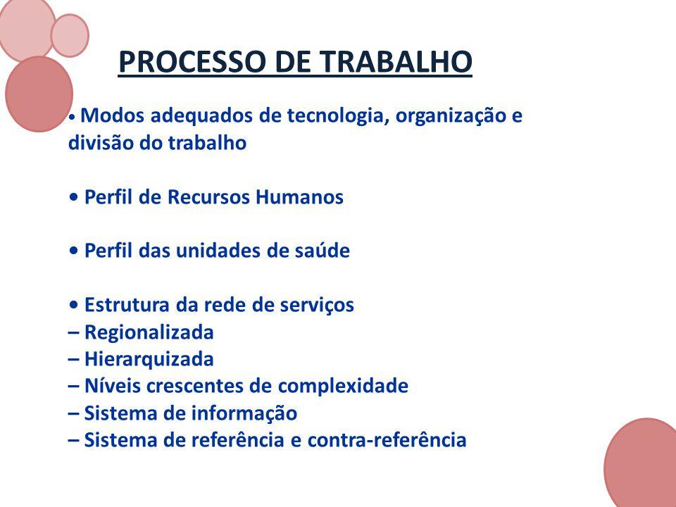 PROCESSO DE TRABALHO Modos adequados de tecnologia, organização e divisão do trabalho Perfil de Recursos Humanos Perfil das unidades de saúde Estrutur