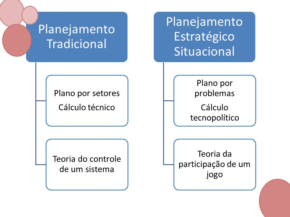Planejamento Tradicional Plano por setores Cálculo técnico Teoria do controle de um sistema Planejamento Estratégico Situacional Plano por problemas C