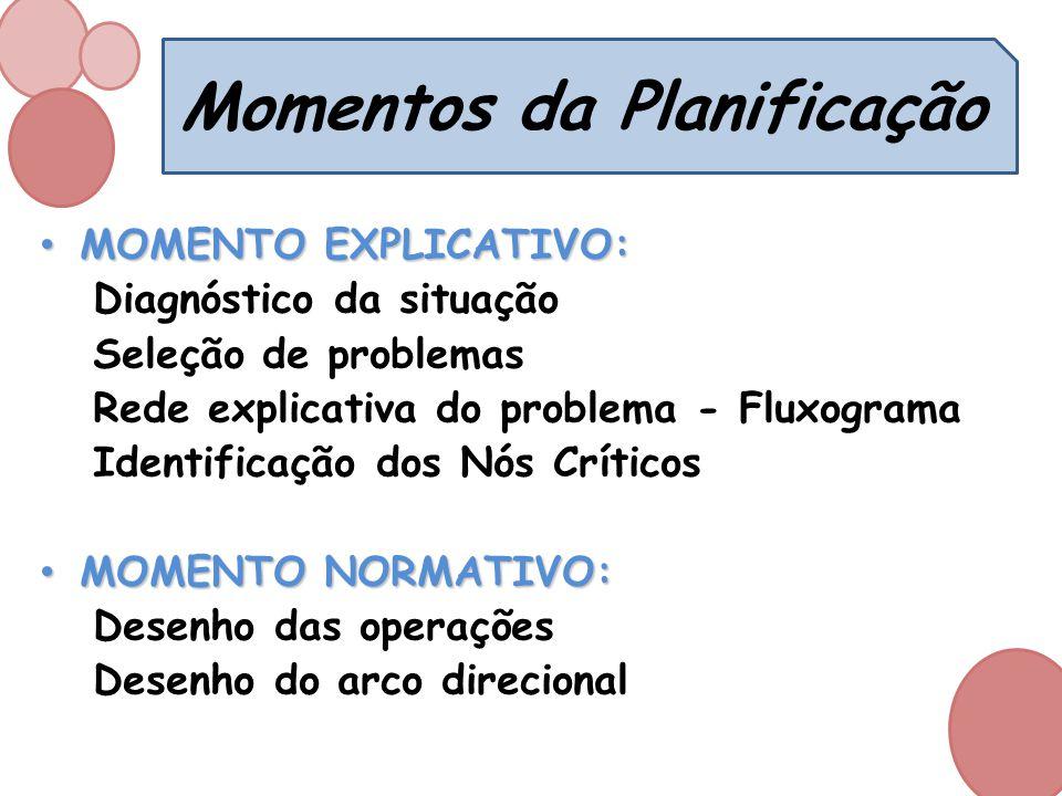 Momentos da Planificação MOMENTO EXPLICATIVO: MOMENTO EXPLICATIVO: Diagnóstico da situação Seleção de problemas Rede explicativa do problema - Fluxogr