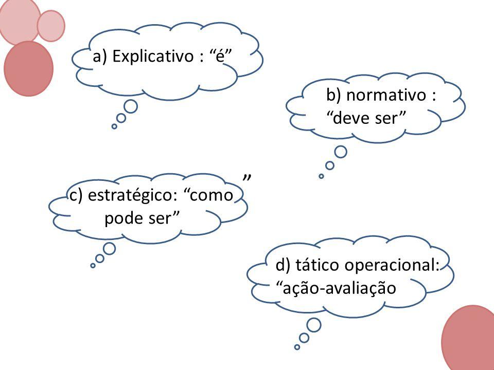 a) Explicativo : é b) normativo : deve ser c) estratégico: como pode ser d) tático operacional: ação-avaliação