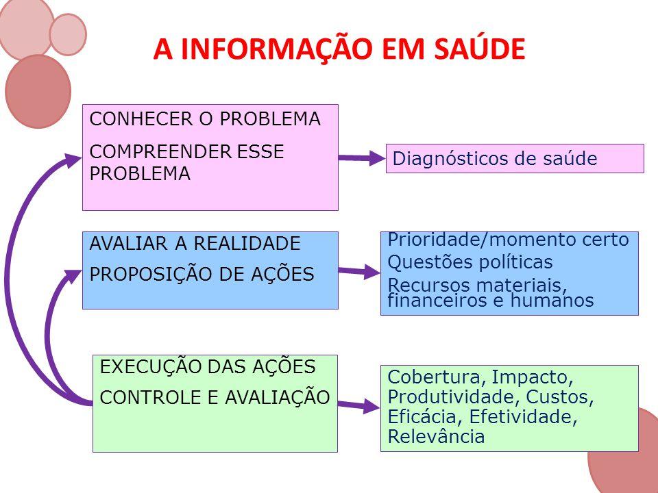 A INFORMAÇÃO EM SAÚDE Diagnósticos de saúde CONHECER O PROBLEMA COMPREENDER ESSE PROBLEMA AVALIAR A REALIDADE PROPOSIÇÃO DE AÇÕES Prioridade/momento c