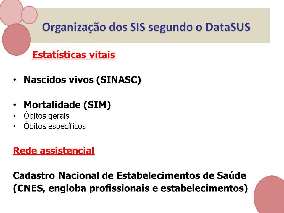 Estatísticas vitais Nascidos vivos (SINASC) Mortalidade (SIM) Óbitos gerais Óbitos específicos Rede assistencial Cadastro Nacional de Estabelecimentos