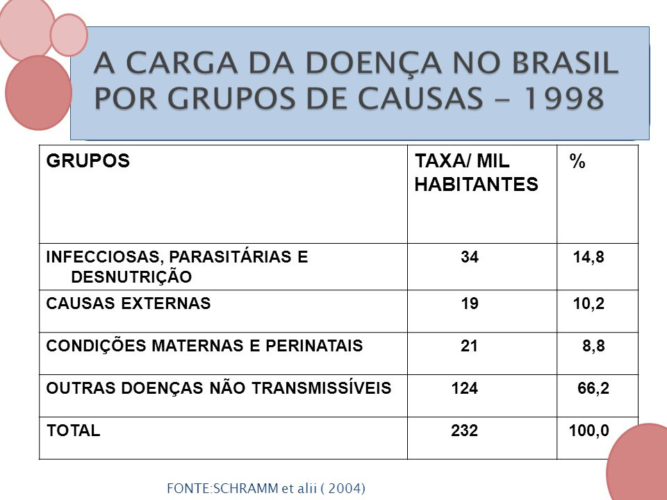 GRUPOSTAXA/ MIL HABITANTES % INFECCIOSAS, PARASITÁRIAS E DESNUTRIÇÃO 34 14,8 CAUSAS EXTERNAS 19 10,2 CONDIÇÕES MATERNAS E PERINATAIS 21 8,8 OUTRAS DOE