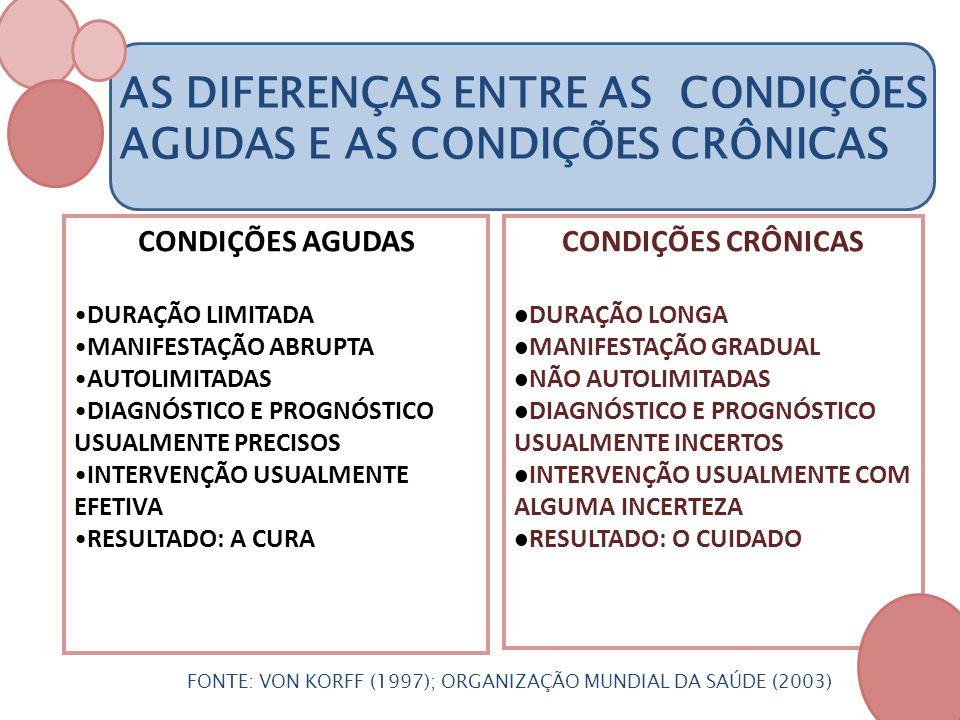 AS DIFERENÇAS ENTRE AS CONDIÇÕES AGUDAS E AS CONDIÇÕES CRÔNICAS CONDIÇÕES AGUDAS DURAÇÃO LIMITADA MANIFESTAÇÃO ABRUPTA AUTOLIMITADAS DIAGNÓSTICO E PRO