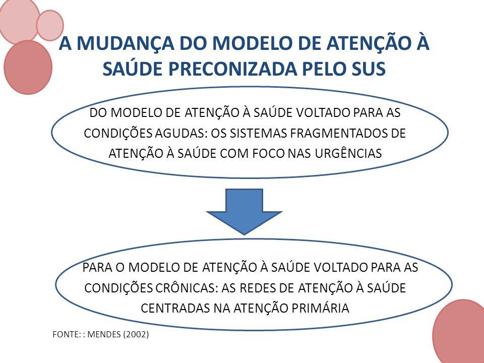 PRÁTICAS SANITÁRIAS O enfoque por problemas procura influenciar o modelo de atenção – O modo de agir deve ser compatível com os problemas detectados e tem a finalidade de melhorar as condições de saúde da população local