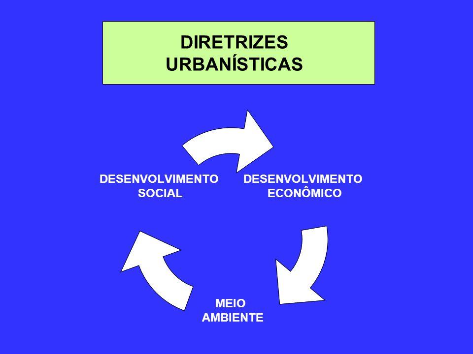 DIRETRIZES URBANÍSTICAS DESENVOLVIMENTO ECONÔMICO MEIO AMBIENTE DESENVOLVIMENTO SOCIAL