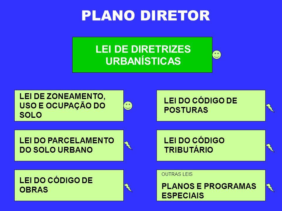 PLANO DIRETOR LEI DE DIRETRIZES URBANÍSTICAS LEI DE ZONEAMENTO, USO E OCUPAÇÃO DO SOLO LEI DO PARCELAMENTO DO SOLO URBANO LEI DO CÓDIGO DE OBRAS LEI DO CÓDIGO DE POSTURAS LEI DO CÓDIGO TRIBUTÁRIO OUTRAS LEIS PLANOS E PROGRAMAS ESPECIAIS