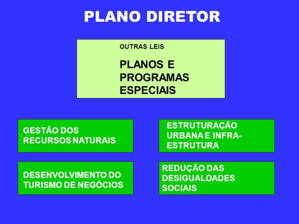 PLANO DIRETOR OUTRAS LEIS PLANOS E PROGRAMAS ESPECIAIS GESTÃO DOS RECURSOS NATURAIS DESENVOLVIMENTO DO TURISMO DE NEGÓCIOS ESTRUTURAÇÃO URBANA E INFRA- ESTRUTURA REDUÇÃO DAS DESIGUALDADES SOCIAIS