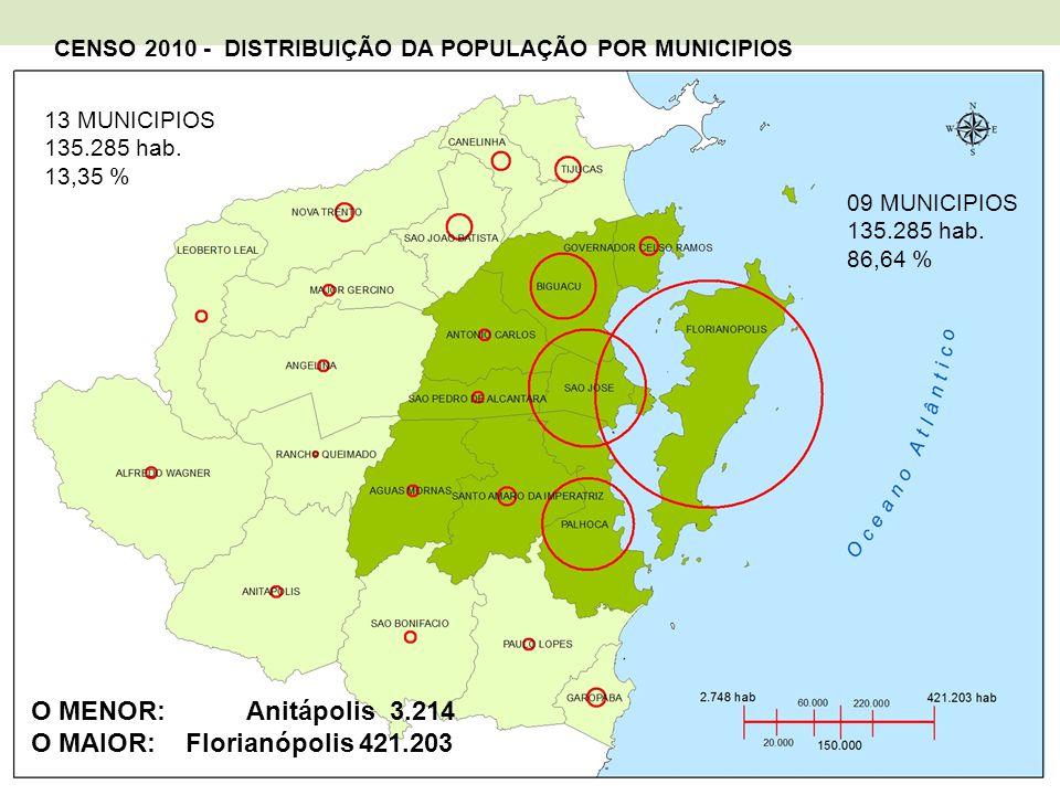 CENSO 2010 - DISTRIBUIÇÃO DA POPULAÇÃO POR MUNICIPIOS O MENOR: Anitápolis 3.214 O MAIOR: Florianópolis 421.203 13 MUNICIPIOS 135.285 hab. 13,35 % 09 M