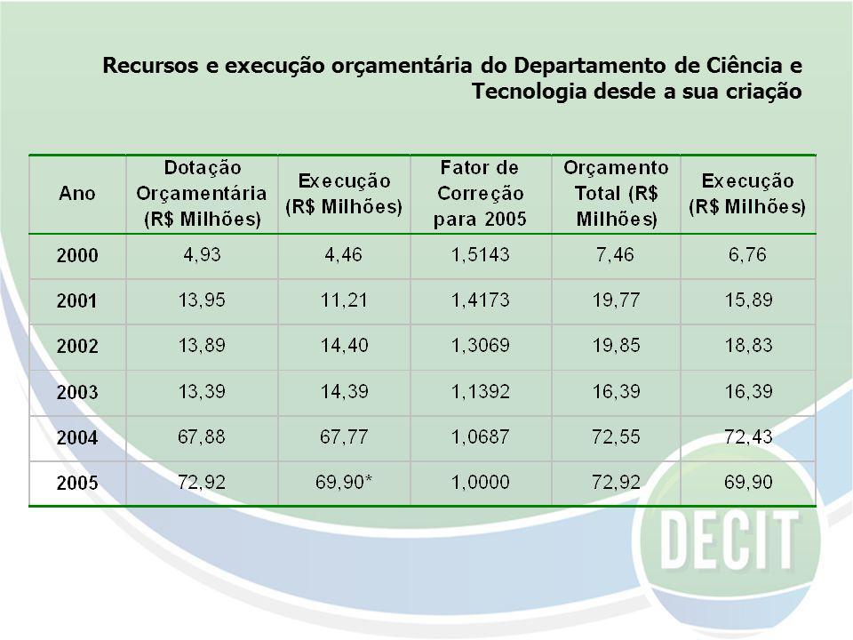 Recursos e execução orçamentária do Departamento de Ciência e Tecnologia desde a sua criação