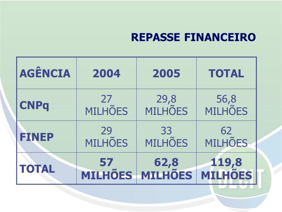REPASSE FINANCEIRO AGÊNCIA20042005TOTAL CNPq 27 MILHÕES 29,8 MILHÕES 56,8 MILHÕES FINEP 29 MILHÕES 33 MILHÕES 62 MILHÕES TOTAL 57 MILHÕES 62,8 MILHÕES 119,8 MILHÕES