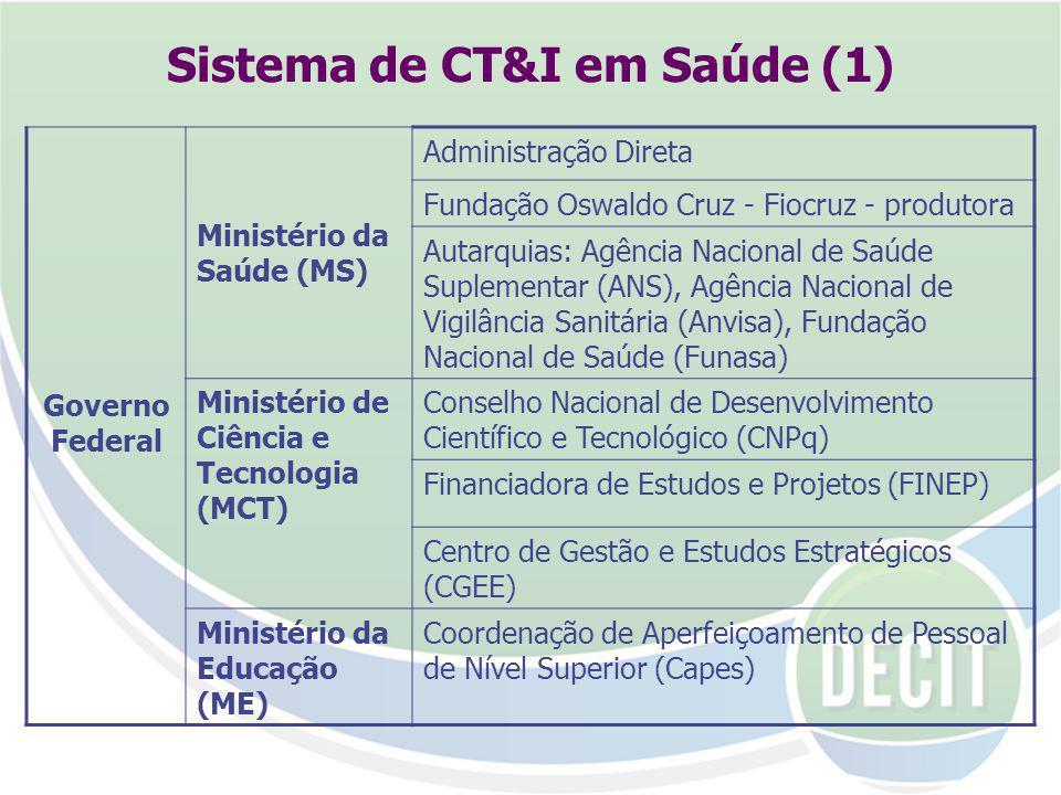Sistema de CT&I em Saúde (1) Governo Federal Ministério da Saúde (MS) Administração Direta Fundação Oswaldo Cruz - Fiocruz - produtora Autarquias: Agência Nacional de Saúde Suplementar (ANS), Agência Nacional de Vigilância Sanitária (Anvisa), Fundação Nacional de Saúde (Funasa) Ministério de Ciência e Tecnologia (MCT) Conselho Nacional de Desenvolvimento Científico e Tecnológico (CNPq) Financiadora de Estudos e Projetos (FINEP) Centro de Gestão e Estudos Estratégicos (CGEE) Ministério da Educação (ME) Coordenação de Aperfeiçoamento de Pessoal de Nível Superior (Capes)