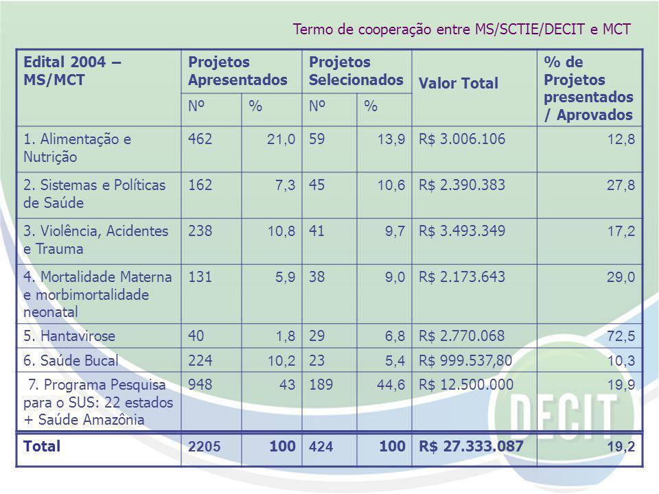 Edital 2004 – MS/MCT Projetos Apresentados Projetos Selecionados Valor Total % de Projetos presentados / Aprovados Nº% % 1.