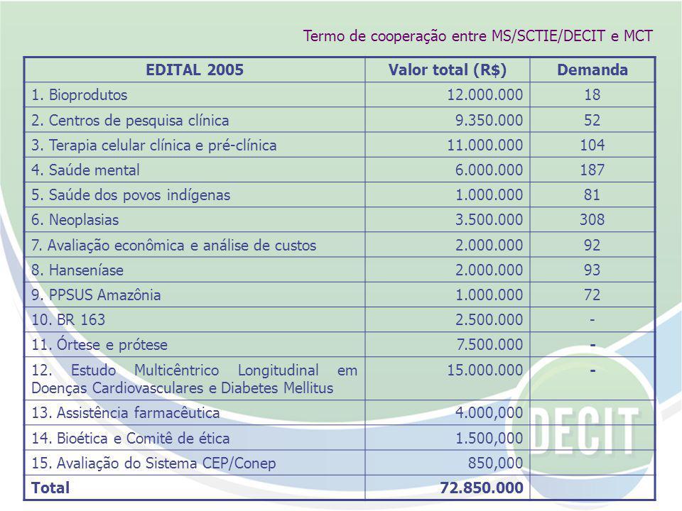 EDITAL 2005Valor total (R$)Demanda 1.Bioprodutos12.000.00018 2.