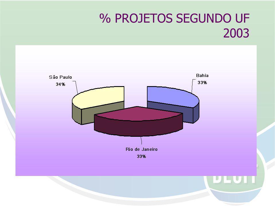 % PROJETOS SEGUNDO UF 2003