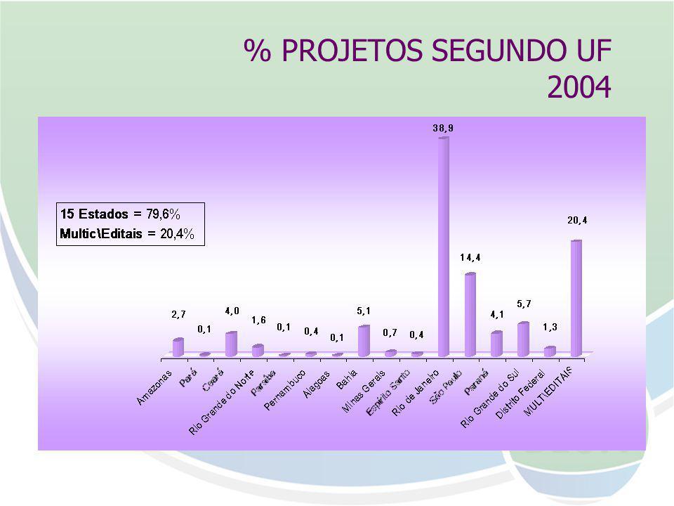 % PROJETOS SEGUNDO UF 2004