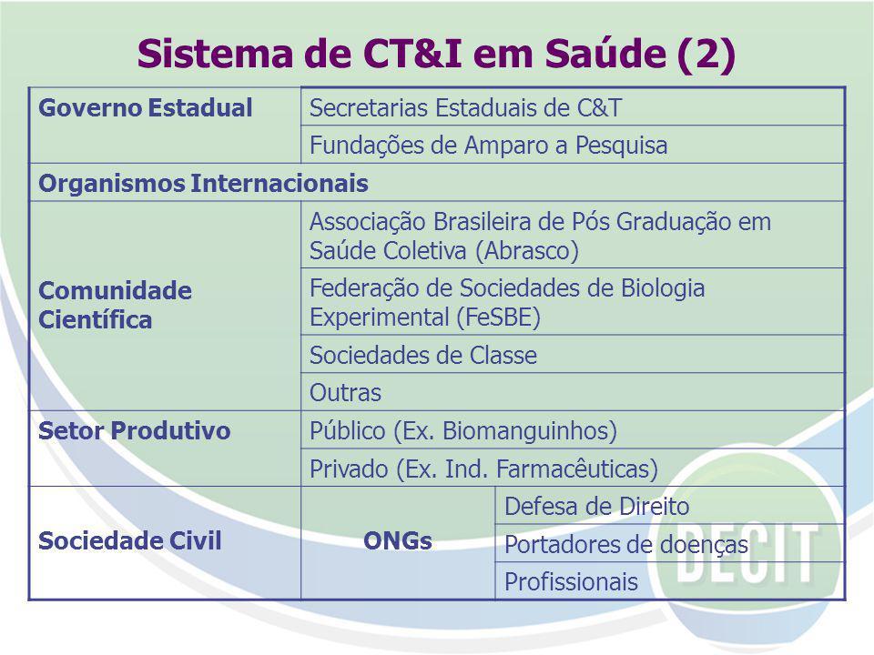 Sistema de CT&I em Saúde (2) Governo EstadualSecretarias Estaduais de C&T Fundações de Amparo a Pesquisa Organismos Internacionais Comunidade Científica Associação Brasileira de Pós Graduação em Saúde Coletiva (Abrasco) Federação de Sociedades de Biologia Experimental (FeSBE) Sociedades de Classe Outras Setor ProdutivoPúblico (Ex.