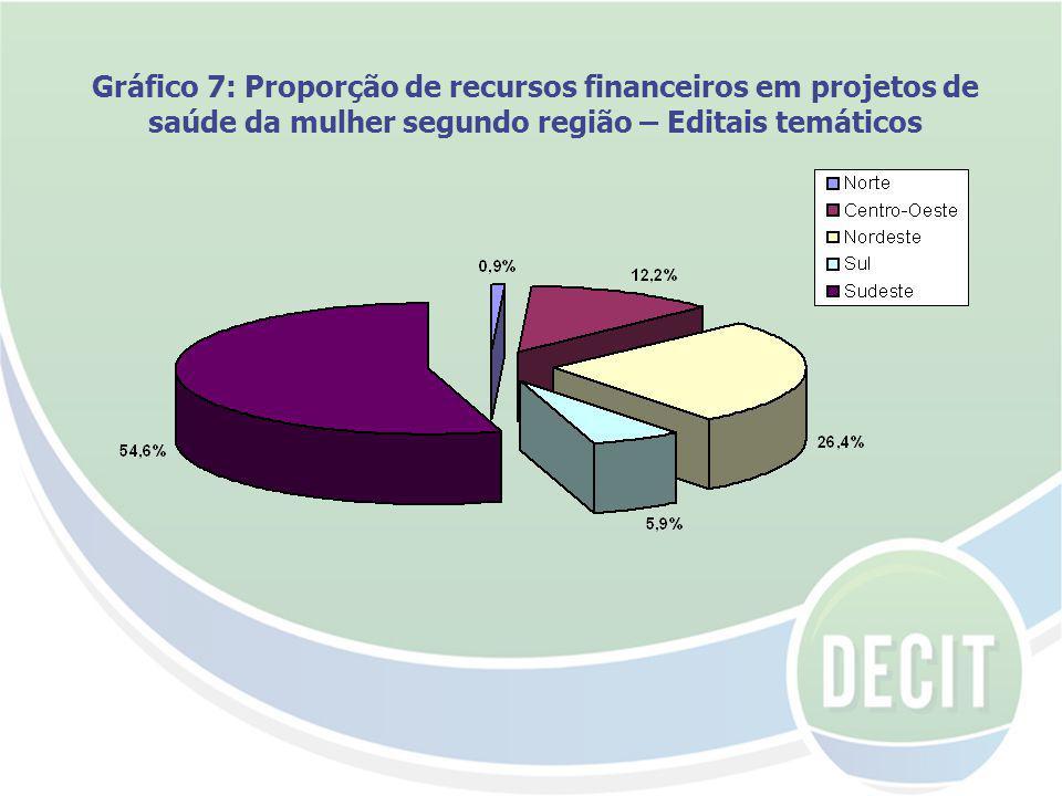 Gráfico 7: Proporção de recursos financeiros em projetos de saúde da mulher segundo região – Editais temáticos