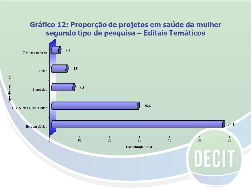 Gráfico 12: Proporção de projetos em saúde da mulher segundo tipo de pesquisa – Editais Temáticos